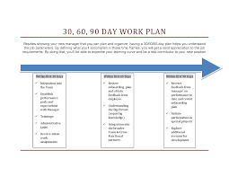 30_ 60_ 90 Day Work Plan Templatepdf By Tinammckenna 2Pjrixvt | My ...