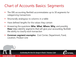 Fund Accounting Chart Of Accounts Example Five Criteria For Designing A Chart Of Accounts