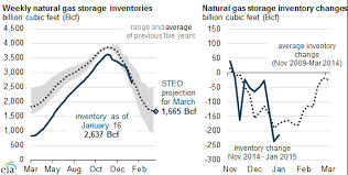 Natural Gas Price Chart 2014 Natural Gas Prices Drop Following Strong Production Growth