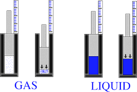 compressibility of gases. commpression of a gas compressibility gases