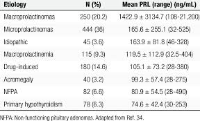 Prolactin Levels Ng Ml According To The Etiology Of The