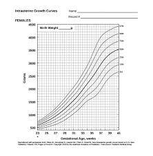 Baby Boy Birth Weight Chart Weight Chart Photos Toddler Weight Chart Calculator Baby