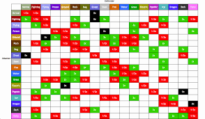 Pokemon Type Super Effective Chart Memorable Pokemon Yellow Super Effective Chart Pokemon Type