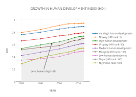 Growth In Human Development Index Hdi Scatter Chart Made