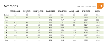 Pga Swing Speed Chart New Stats Straight From The First Trackman Session