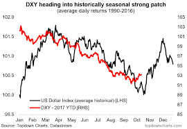 Dxy Historical Chart A Seasonal Second Wind For The Usd