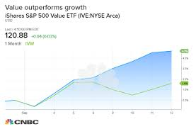 Cyclical Investing And Trading Chart Value Is Outperforming Growth But The Trend May Not Last