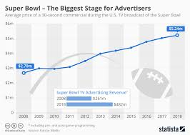 Super Bowl Ticket Price Chart Chart Super Bowl The Biggest Stage For Advertisers Statista