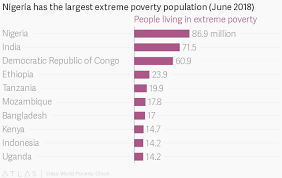 Texas Poverty Level Chart Nigerias Has The Highest Rate Of Extreme Poverty Globally