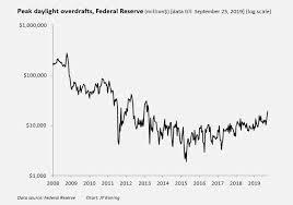 Moneyness Mooning Over Daylight Overdrafts
