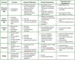 Macronutrients Vs Micronutrients Part 2 Food Nutrition