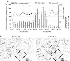 A Hourly Evolution Of Pollen Concentrations Wind Direction