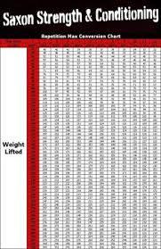 Punctual One Rep Max Bench Press Calculator 2019