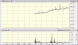 Graf Size Chart Graf Industrial Corp Graf Advanced Chart Nyse Graf