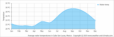 Cabo San Lucas Climate Chart Average Monthly Water Temperature In Cabo San Lucas Baja