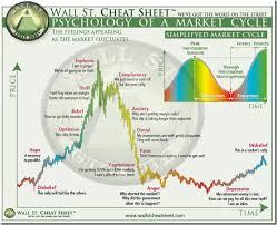 Wall Street Cheat Sheet Psychology Of A Market Cycle