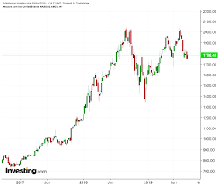 Amazon Price Chart Amazon Stock Rally Loses Steam But Patience Will Pay Off