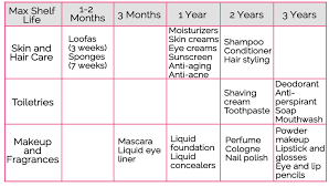 Makeup Expiration Chart Do My Beauty And Makeup Products Really Have A Shelf Life