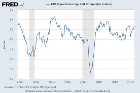Ism Purchasing Managers Index Chart Freezing Assetschart Ism Manufacturing Pmi Composite