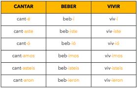 Spanish Past Tense Chart