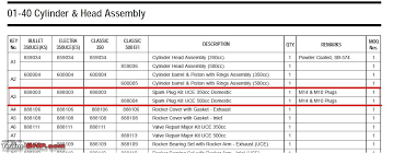 Royal Enfield Withdraws Spares Spark Plugs For Older Uce