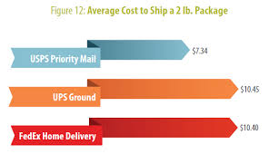 Study Shows Usps Beats Ups Fedex On Delivery Times And Cost