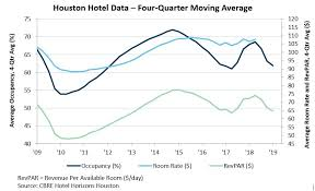 Hotel Occupancy And Room Rates Houston Org