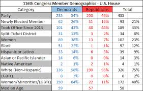 House Senate Congress Chart Daily Kos Elections Presents Our Comprehensive Guide To The