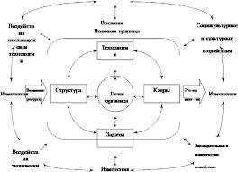 Курсовая работа Внутренняя и внешняя среда организации   изменение одного фактора окружения может обусловливать изменение других Теперь уже с учетом внешней среды можно изобразить такую схему
