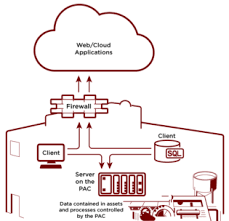 control and industrial internet of things get restful opto 22 restful architecture