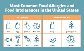 Food Allergy or Food Intolerance? | UNC Health Talk