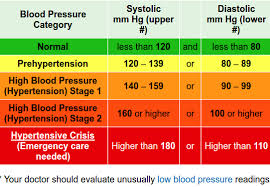 76 Unexpected Blood Pressure Chart Meaning
