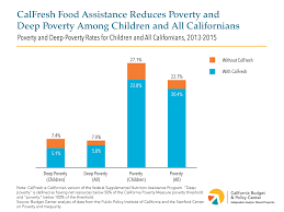 Calfresh Reaches Millions Of Californians And Reduces