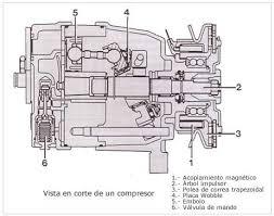 compresor de aire partes. el compresor tiene una cilindrada variable mediante la que es posible regular potencia refrigeradora. regulación de se obtiene a través aire partes s