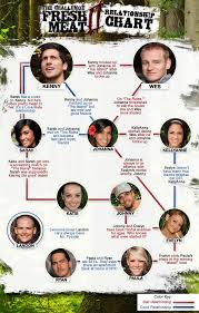 Jersey Shore Hook Up Chart Mtv Challenge Hookup And Hate Chart