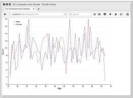 Dc Js Series Chart Tutorialspoint