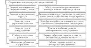 Организационное развитие Необходимость организационного развития  Современные тенденции развития организации