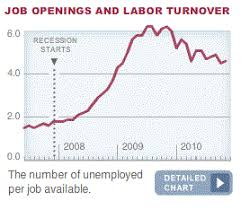 On Job Openings And Job Availability