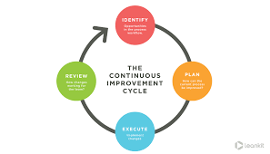 Management Strategies To Improve Process Designs Of Services Focus On 3 Key Concepts Of Lean Process Improvement Leankit