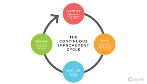 Best Features Of Process Oriented Performance Assessment Design 3 Key Concepts Of Lean Process Improvement Leankit
