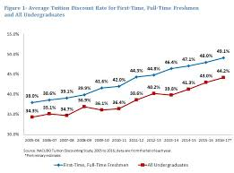 Private Colleges And Universities Increase Tuition