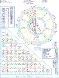 Native American Birth Chart Steve Reevis Natal Birth Chart From The Astrolreport A List