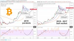 Bitcoin Is This The End Of The Parabola For Bitfinex