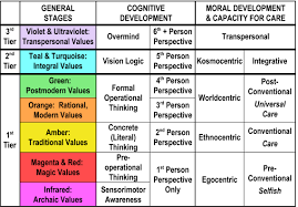 piaget 4 stages of cognitive development chart i10 jpg piaget 4 stages of cognitive development chart