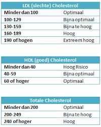 normale cholesterolwaarden