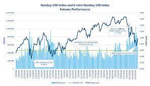 Welcome to E-mini NASDAQ 100 Futures
