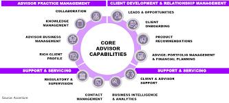 Chart Advisor Learning Blog Chart 1 Accenture Capital Markets Blog