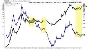 Gold Not In Real Bull Market Yet Kitco News