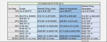Irs Schedule Refund Chart 2015 2014 Federal Tax Rates And Irs Tax Brackets Irs Refund
