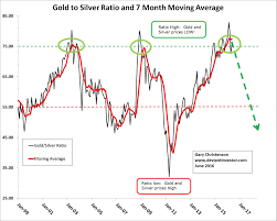 The Gold To Silver Ratio Is Bullish For Both Gold And Silver